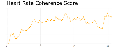 heart rate coherence report