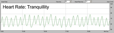 heart rate in tranquility